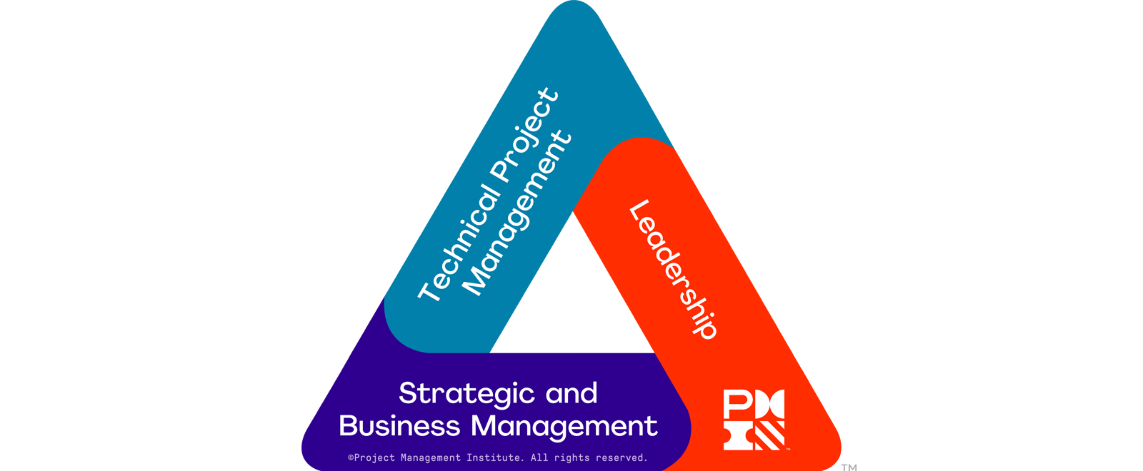 the-pmi-talent-triangle.png